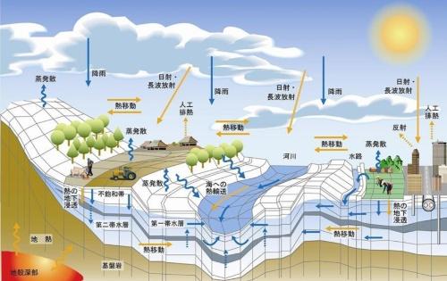 シミュレーションで計算する水循環の過程