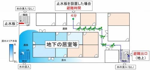 図の左上の階段に止水板を設けた場合の浸水シミュレーションのイメージ。止水板が無い場合よりも浸水範囲が狭くなり、短時間で地上に避難できるようになることが分かる(資料:大成建設)