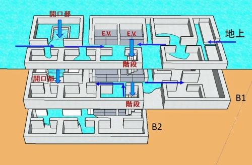 地下空間での浸水範囲の広がり方。階層や部屋によって浸水の速度や深さは異なる(資料:大成建設)