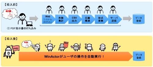 「WinActor」の活用イメージ(資料:NTTデータ)