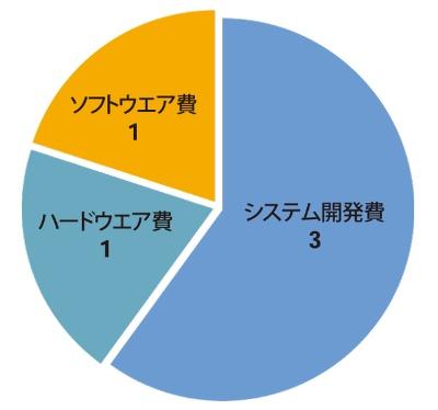 図●システム構築費の内訳