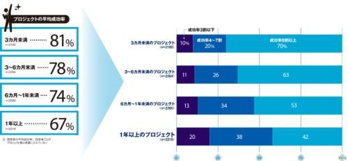 「あなたが関わっている・知っている新規システムの導入・開発プロジェクトの成功率は何割ですか」に対する回答