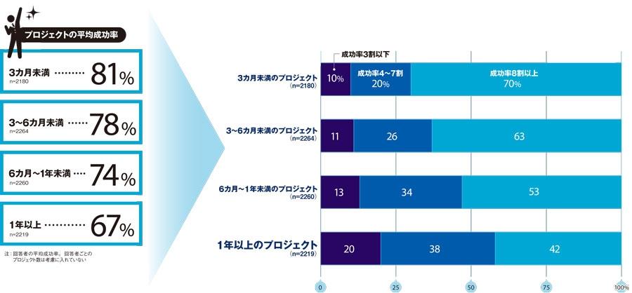 「あなたが関わっている・知っている新規システムの導入・開発プロジェクトの成功率は何割ですか」に対する回答 プロジェクト期間が長いほどリスクが上昇