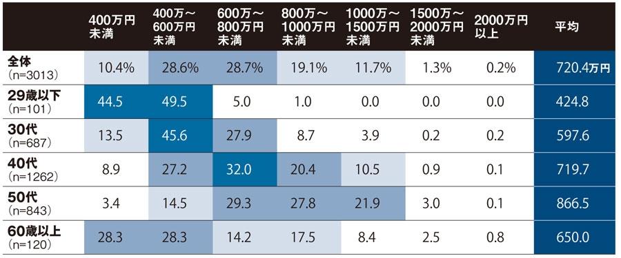 「あなたの昨年度の税込年収はどれぐらいでしたか」に対する回答 40・50代は「600万~800万円未満」が最多