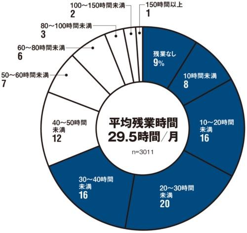 「ここ1年の平均残業時間(1カ月平均)はどれぐらいですか」に対する回答