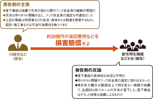 横浜地方裁判所で争われた裁判で、原告の市は事故について、設計・施工者の不法行為が原因だと主張した(資料:判決文を基に日経アーキテクチュアが作成)