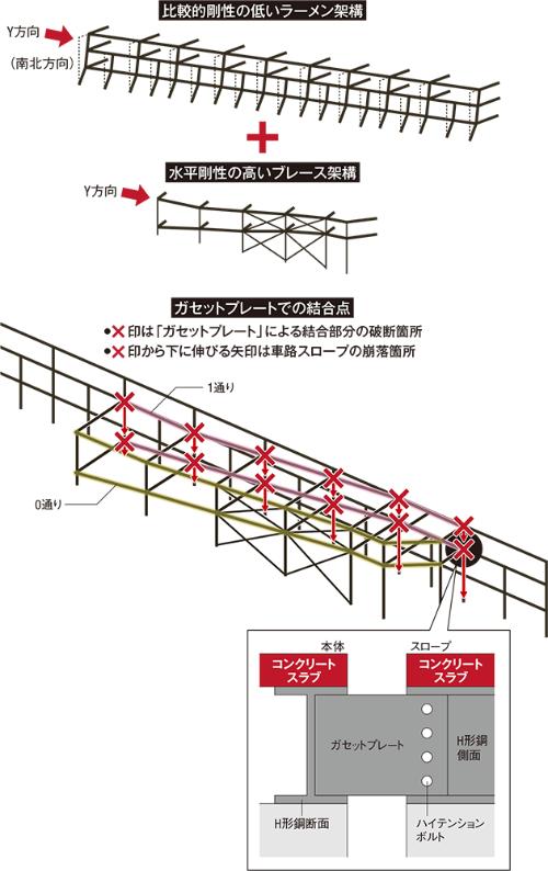 スロープの接合部で鉛直荷重を負担する板状の部材「ガセットプレート」の概念図。地震で破断したガセットプレートは直交梁を鉛直方向に支持できず、スロープが落下する事故につながったとみられる(資料:取材を基に日経アーキテクチュアが作成)