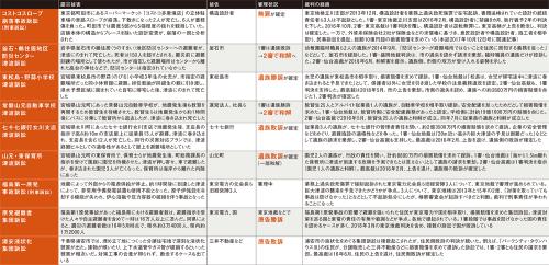 東日本大震災関連の主な訴訟。2018年6月時点(資料:取材を基に日経アーキテクチュアが作成)