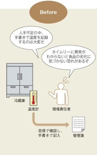冷蔵庫内の温度を人手で管理
