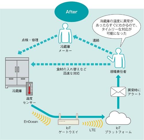 IoTシステムでリアルタイムに温度管理