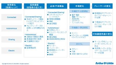 図1 自動車の技術変化に伴う部品産業の環境変化
