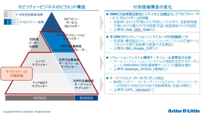 図3 技術変化に伴う付加価値構造の変化