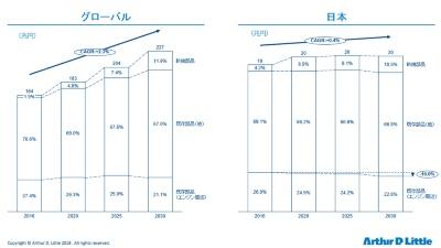 図4 自動車部品市場の将来規模予測