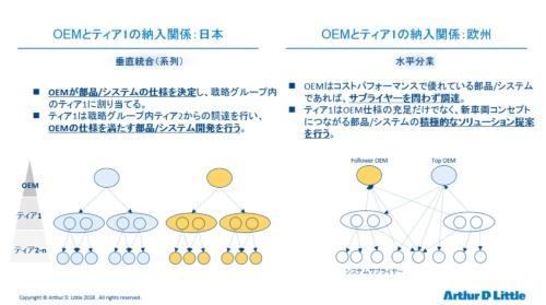 図1 日本と欧州におけるOEMとティア1の納入関係
