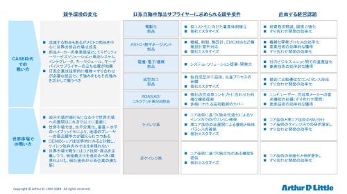図1 日系サプライヤーに求められる競争要件と経営課題