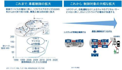図1 クルマの設計開発に関する要求の変化