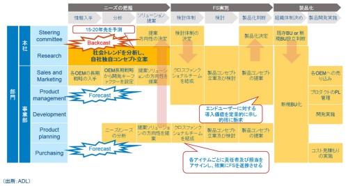 図2 ソリューション提案に向けた取り組み
