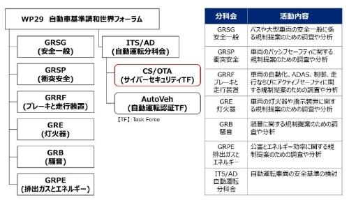 図1:WP29の組織構成