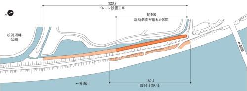 「松浦川下流堤防補強外工事」の概要と堤防裏斜面の法崩れが起きた位置(平面図)。国土交通省武雄河川事務所の資料を基に日経コンストラクションが作成