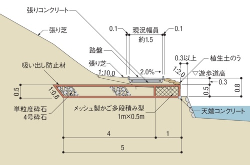 ドレーン施工箇所の概要(断面図)。国土交通省武雄河川事務所の資料を基に日経コンストラクションが作成