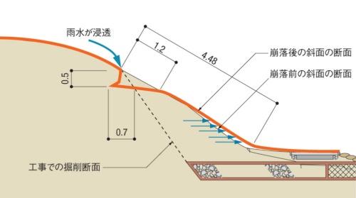 堤防裏斜面の法崩れの状況。盛り土の上端部(既存堤防と施工箇所との境界)から雨水が盛り土内部に浸透し、締め固めが十分でなかった表層部が湿潤状態になり法崩れが発生した。図は、変状が最もひどかった箇所の断面図。国土交通省武雄河川事務所の資料を基に日経コンストラクションが作成