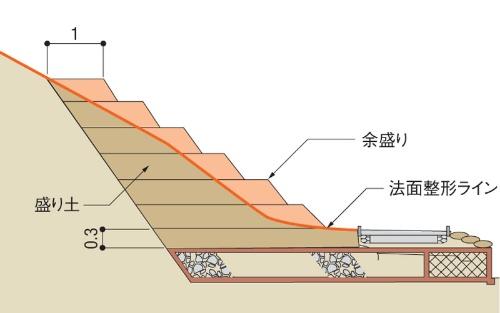 設計で示された盛り土の施工方法。各層の盛り土を施工する際に十分な余盛りを施し、盛り土と余盛り部分全体を敷きならして締め固めた後、余盛り部分を法面整形で削り取って設計断面に仕上げることになっていた。国土交通省武雄河川事務所の資料を基に日経コンストラクションが作成