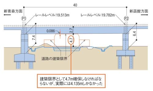 開発架道橋の側面図。鉄道建設・運輸施設整備支援機構の資料に日経コンストラクションが加筆