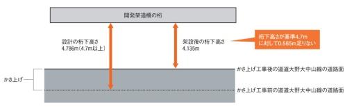 開発架道橋の桁下高さ不足のイメージ。鉄道建設・運輸施設整備支援機構の資料に日経コンストラクションが加筆