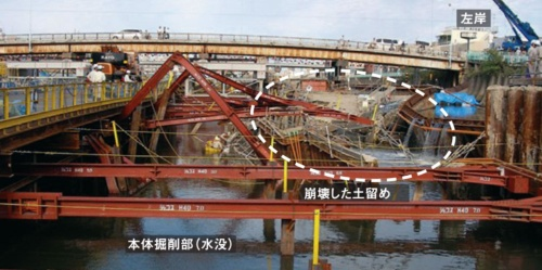 下流側から見た事故現場。切り梁が折れ曲がり、土留めは崩れ、底面まで掘削を終えていた開削部は水没してしまった(写真:阪神高速道路会社)