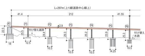 赤羽川橋の右岸側6径間の側面図。A1橋台で変状が発生した(資料:国土交通省中部地方整備局)