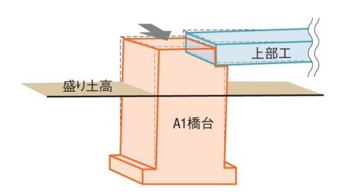 A1橋台に生じた変状のイメージ。破線が設計上の位置、赤の実線が変状発生後の位置。水平方向に156mm、鉛直下方向に59mm、傾斜角は0.2度の変位量が観測された。A1橋台の変状に伴い上部工も若干動いた(資料:国土交通省中部地方整備局)