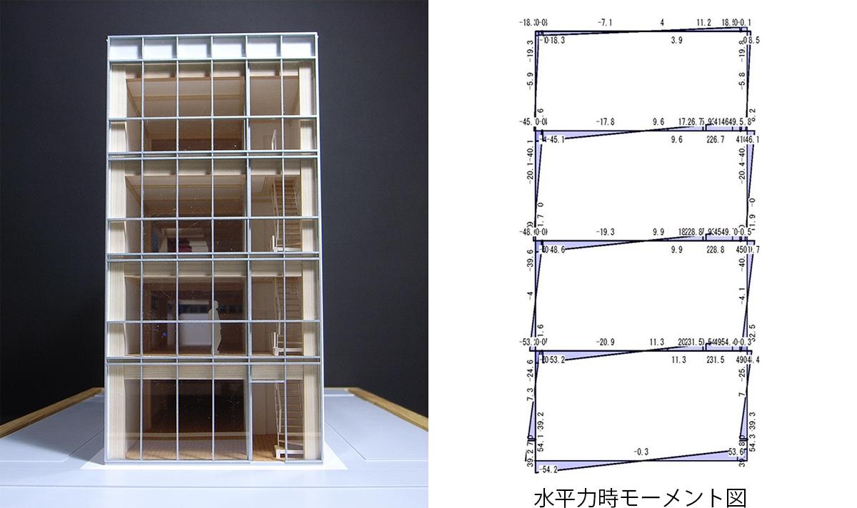 材料や標準接合を入力することで構造解析が簡便になる(資料:腰原 幹雄)