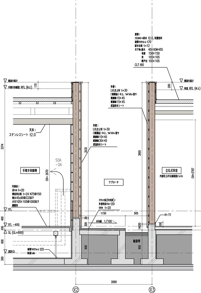 やまだ屋おおのファクトリー早瀬庵の断面詳細図。壁は鉛直力を受けるのに適したLVLとした。また、屋外木部は、耐候性の面か亜木材保護塗料を含浸させた外装用のLVLで仕上げた(資料:ビルディングランドスケープ)