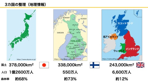 日本、フィンランド、英国の状況(資料:坂口大史)