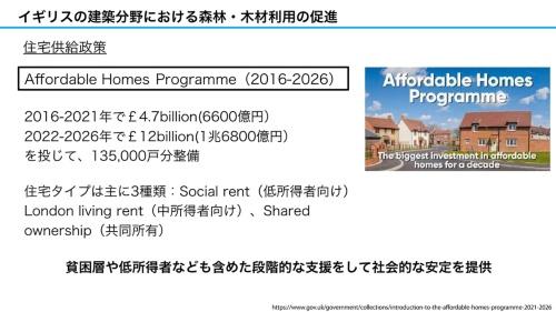 アフォータブル住宅プログラムの概要(資料:坂口大史)