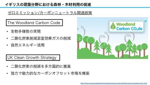 ゼロエミッション/カーボンニュートラル関連政策の概要(資料:坂口大史)