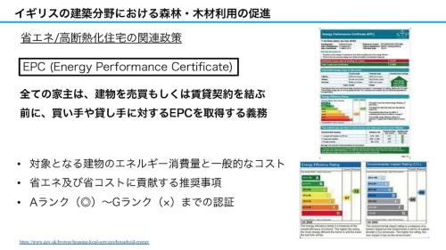 省エネ/高断熱化住宅の関連政策の概要(資料:坂口大史)