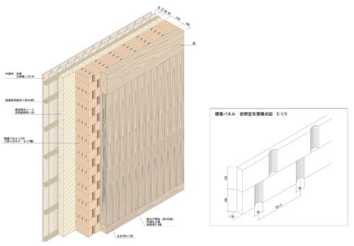 (図1)外壁の構成。縦ログ構法と積層パネルを組み合わせ、その外は、パネルの隙間をふさぐために木質繊維断熱材を施工し、外装はスギ板大和張りで仕上げた(資料:もるくす建築社)