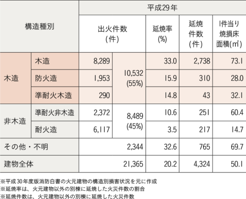 火元建物の構造別損害状況(資料:京都府木材組合連合会「京都の木で木造建築物を建てるための・・・ニホヘト」)