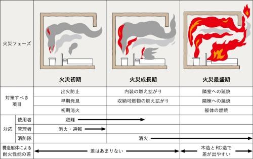 火災フェーズごとの対策すべき項目(資料:京都府木材組合連合会「京都の木で木造建築物を建てるための・・・ニホヘト」)
