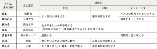 木材の主な短所とその対策例(資料:京都府木材組合連合会「京都の木で木造建築物を建てるための・・・ニホヘト」)