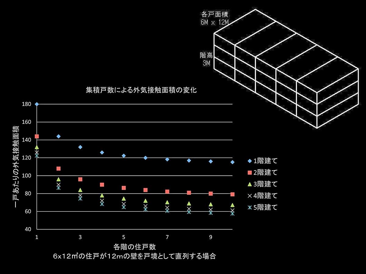 集積戸数による外気接触面積の変化(資料:網野 禎昭)
