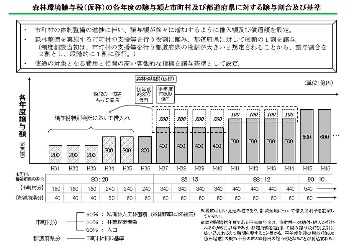森林環境譲与税の各年度の金額は、市町村の体制整備に合わせて徐々に増加する。市町村分および都道府県分は、各自治体の「私有林人工林面積(比重50%)」、「林業就業者数(同20%)」、「人口数(同30%)」によって案分する(資料:林野庁)