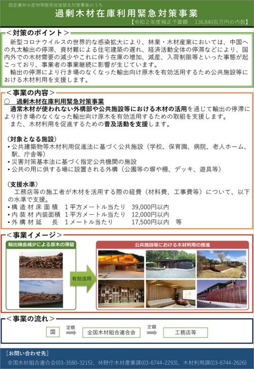 過剰木材在庫利用緊急対策事業の概要(資料:林野庁)