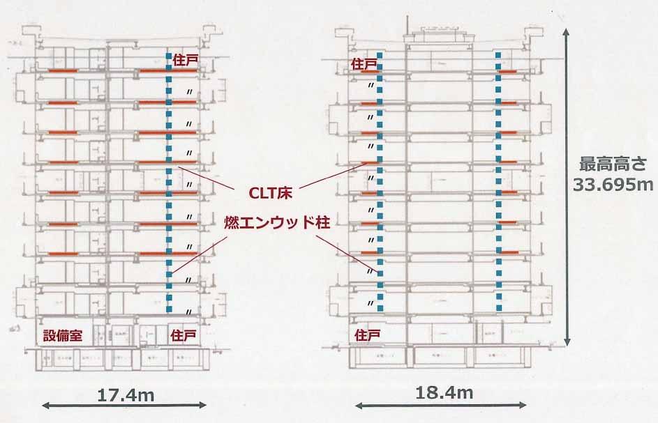 CLTは4〜10階の床部材、燃エンウッドは2〜10階の柱部材として使用し、S造との混合構造とした(資料:竹中工務店)