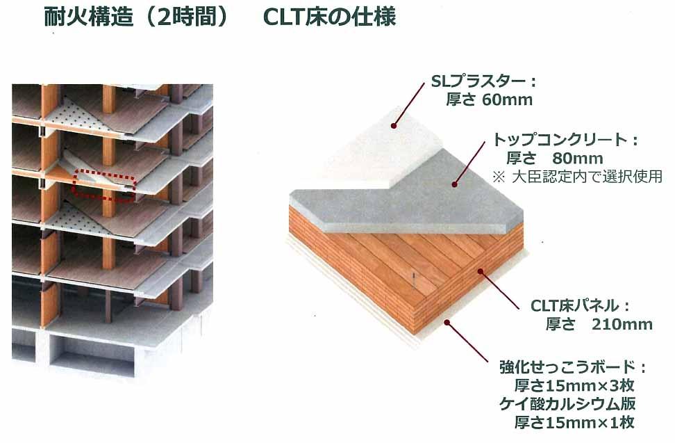 CLTをSLプラスター、トップコンクリート、強化せっこうボード、ケイ酸カルシウム版などで挟んで2時間耐火の大臣認定を取得した。耐火被覆などを合わせた厚さは410mm(資料:竹中工務店)