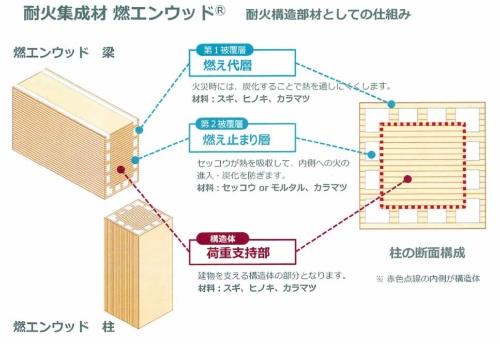 燃エンウッドは、外側から「燃えしろ層」からなる耐火被覆層と「燃え止まり層」「荷重支持部」で構成し、中央の荷重支持部が2時間加熱後にも構造部材としての役割を維持する(資料:竹中工務店)
