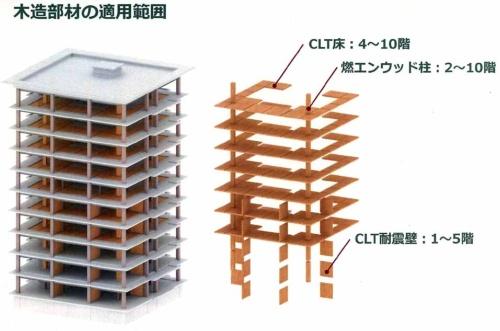 CLT床、燃エンウッドのほか、1〜5階にはCLT耐震壁を設けた (資料:竹中工務店)