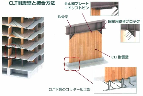 CLT耐震壁は、鉄骨梁下のせん断プレート、ドリフトピンのほか端に設けた固定用鉄骨ブロックで上部を挟み込んだ。下部は凹凸加工とし、現場打ちコンクリートと一体化することで固定した(資料:竹中工務店)
