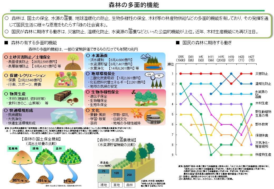 森林の有する多面的機能(資料:林野庁)